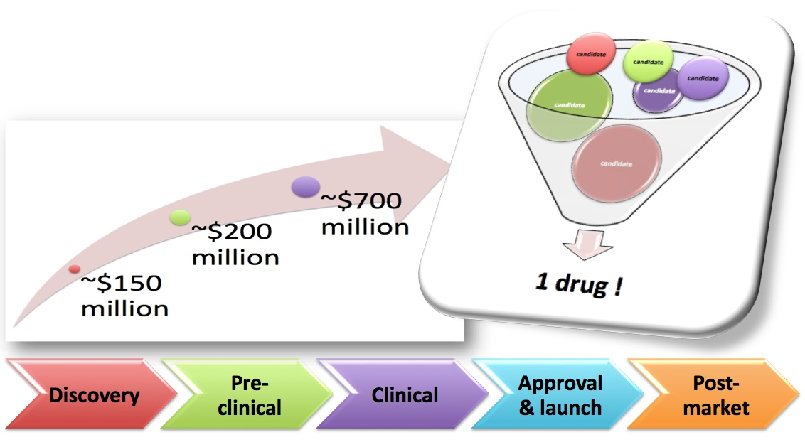Vls3d Com In Silico Drug Design Key Concepts Tools